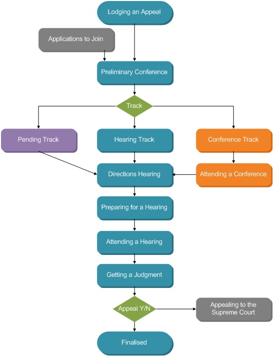 flowchart showing the process flow of an appeal